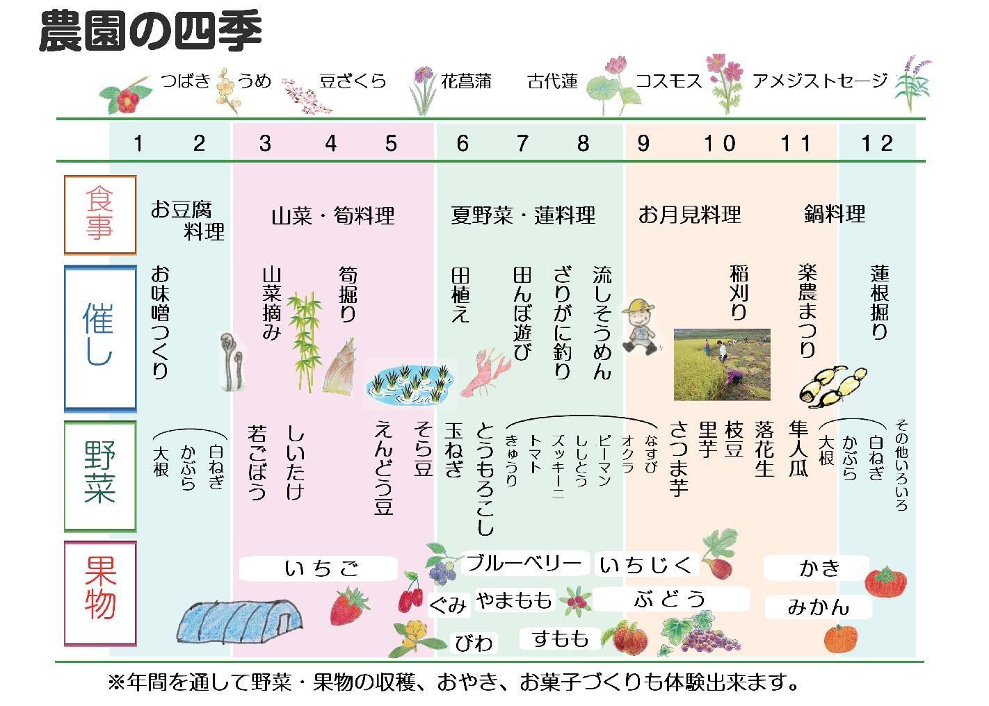農園の四季
